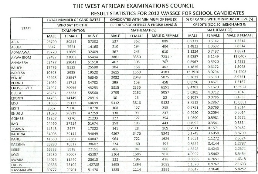 2012 May/June West African Senior School Certificate Examination results by states